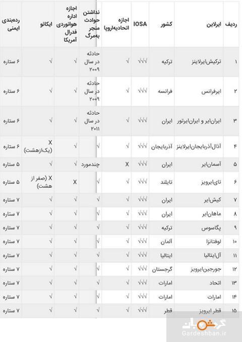 سطح ایمنی شرکت های هواپیمایی محبوب ایرانی ها چقدر است؟ ، مقایسه ایرلاین های مطرح ایرانی و خارجی